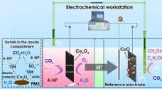 电化学图片