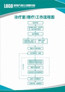 治疗室理疗工作流程图图片