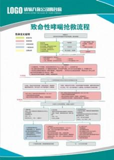 致命性哮喘抢救流程图片