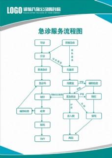 急诊服务流程图图片